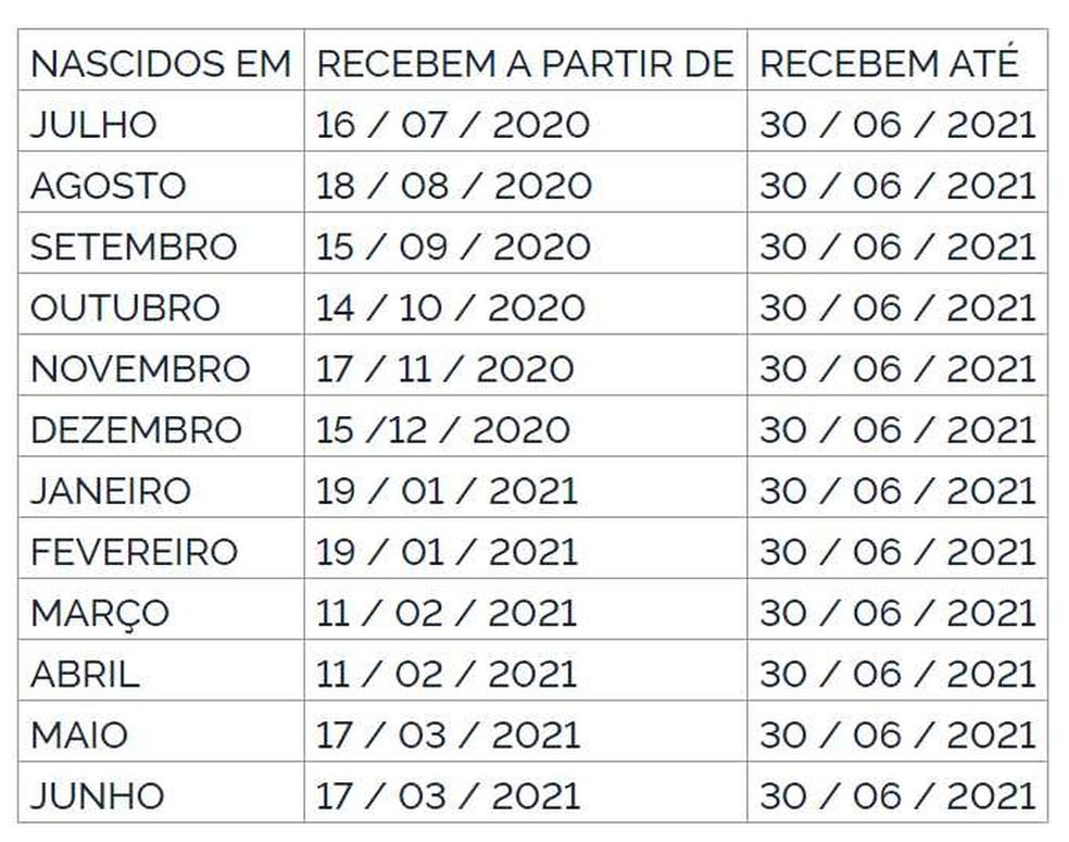 Calendário de pagamento do PIS. (foto: reprodução)